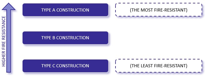 Types of construction