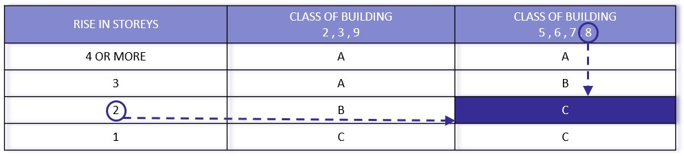 Types of construction required example